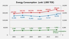 Energieverbrauch von Seoul und Südkorea im Vergleich.