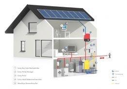 SMA Smart Home flexible storage mit dem neuen Sunny Island 6.0H Wechselrichter