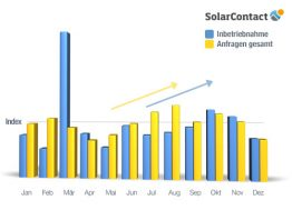 SolarContact-Index 2012
