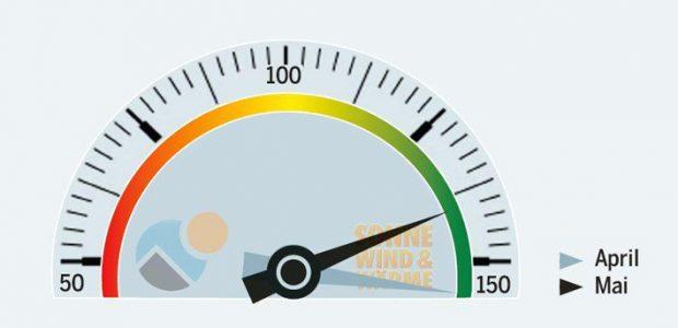 SolarContact-Index April/Mai