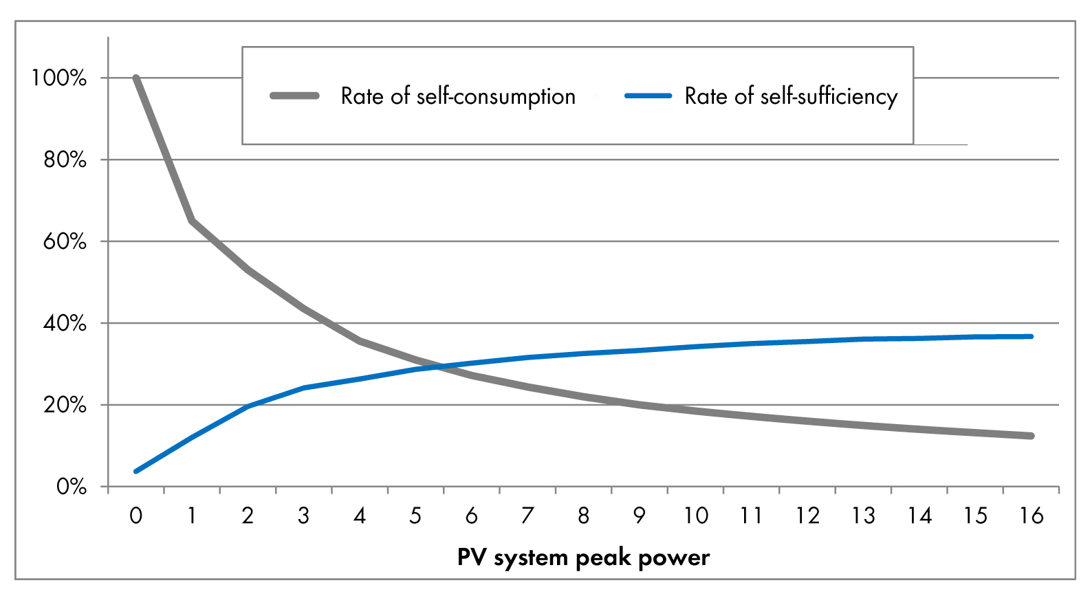 Self Consumption PV Systems