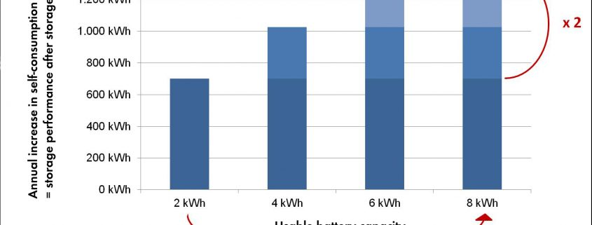 Battery Use for Peak Shaving Using the battery for peak shaving—in other words, for limiting the feed-in power—is not an argument against small storage sizes either. SMA's research shows that in typical PV systems with internal household consumption, 2 kWh of usable capacity are sufficient in minimizing losses due to capping of feed-in power at 70 percent of installed PV power (required under Section 6 of the Renewable Energy Sources Act). Additionally, if battery storage is connected to a smart energy management system that uses generation and consumption predictions, peak shaving does not limit increases in self-consumption in practice. Thus, the battery can be deliberately charged at times of large power surpluses and discharged again as soon as consumption in the house exceeds current PV power. In the event that feed-in power is capped at 60 percent of installed power, as is envisioned in the recently launched incentive program for PV storage, then (for typical south-facing orientations) somewhat larger storage capacity will naturally be needed for optimal use of the energy supply. However, in the case of an orientation that is not completely optimal or of an east-west generator, a system with only 2 kWh capacity can meet the 60 percent criterion and still use almost all of the PV energy that accrues. The same is true in the case of particularly high power consumption with flexible timing, such as occurs in electric heating of household water by means of a heating cartridge or heat pump. In individual circumstances, the ideal usable storage capacity depends on many additional parameters, such as cyclical charging that deviates from the generation and load profile, or the battery technology that is used. If lead batteries are used or if there is a desire for a backup electricity supply in case of a power outage, then larger storage batteries definitely make sense too. For typical household applications (2,500 to 7,000 kWh per year, with PV generation at the same scale) and for lithium-ion batteries, however, the most economical size is about 2 kWh, and therefore significantly below the capacity of common storage solutions on the market. Sensible Self-supply When combined with smart energy management and a small storage system, ideally designed PV systems can supply more than 50 percent of households with inexpensive electricity that is produced in a maximally environmentally friendly way, with costs that can be calculated and that are stable for years on end. In addition they are extremely well prepared for new smart grid business models (participation in virtual power plants, supply of storage services) that will come up during the systems' service life of at least twenty years.