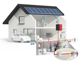 SMA Smart Home mit Energy Meter und Einspeise- und Bezugszähler