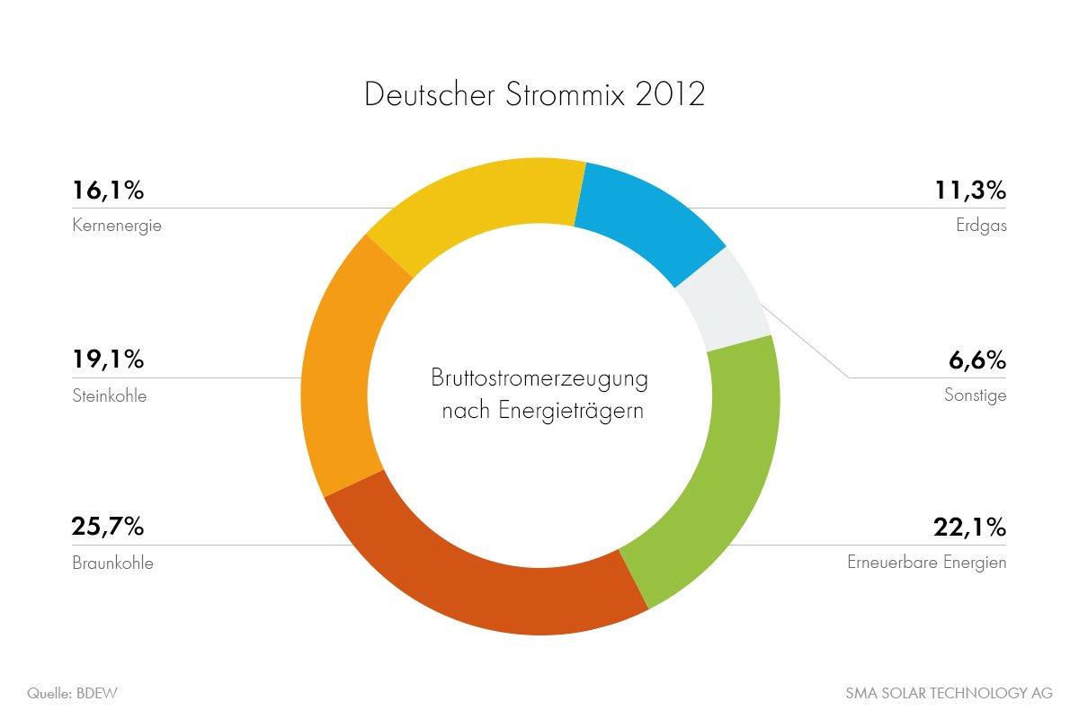 Erneuerbare Energien leisten einen immer stärkeren Beitrag zu unserer Energieversorgung. 2013 lag ihr Anteil schon bei 22 Prozent. Damit haben die Erneuerbaren die Atomkraft überholt – nachhaltig, sauber und zukunftsfähig.