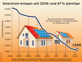 Solarstrom-Anlagen seit 2006 rund 67% günstiger