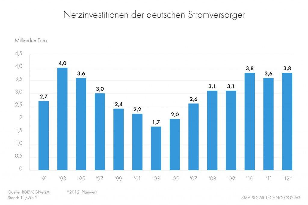 Netzinvestitionen der deutschen Stromversorger