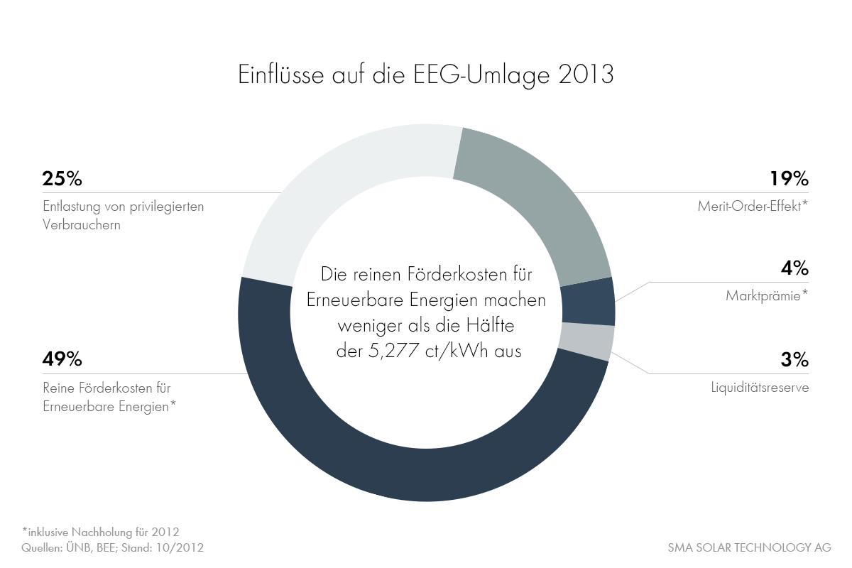 Einflüsse auf die EEG-Umlage 2013