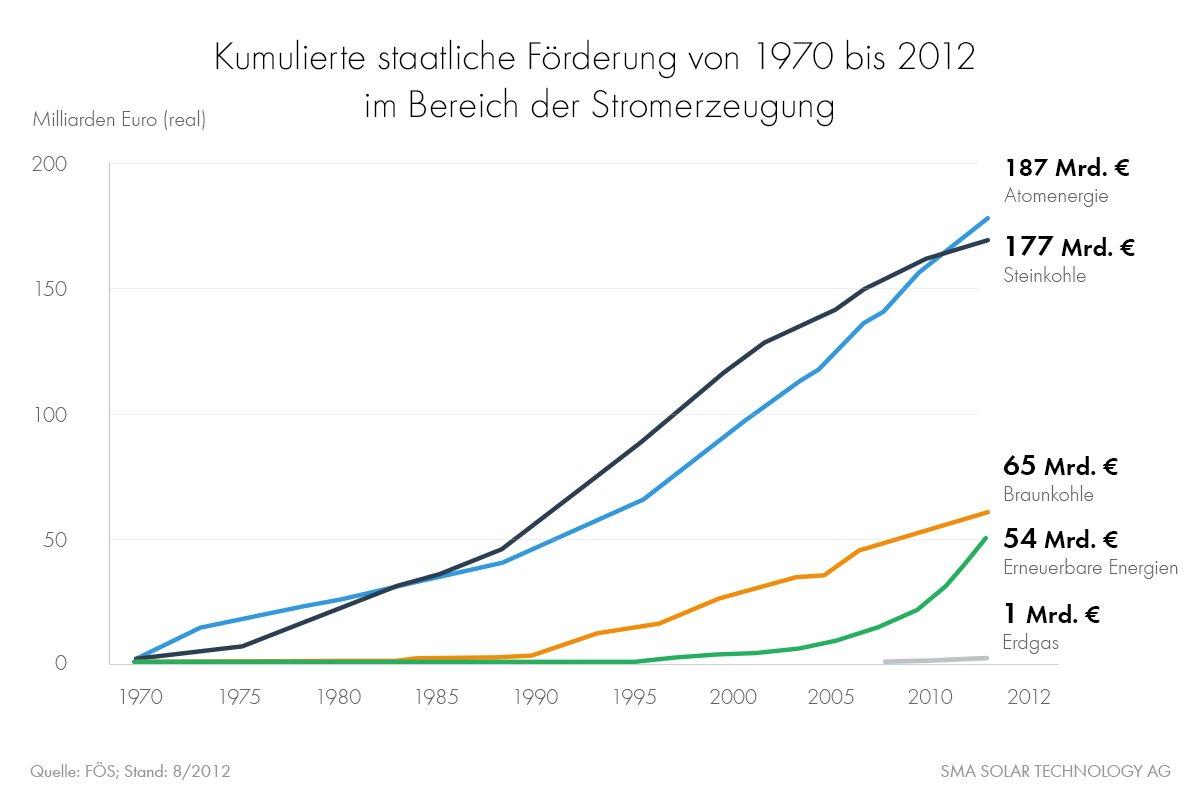 Subventionen Stromerzeugung