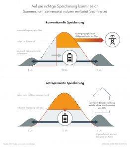 Photovoltaik entlastet dank Speicherung die Netze