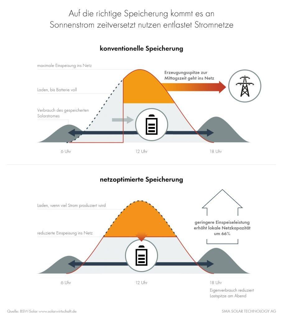 Photovoltaik entlastet dank Speicherung Netze