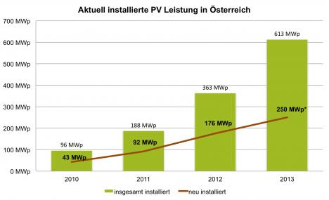Aktuelle Ausbauzahlen in Österreich inkl. *Prognose für 2013 Quelle: Marktstatistik 2010-2012 bmvit, PV-Austria Darstellung: Dachgold