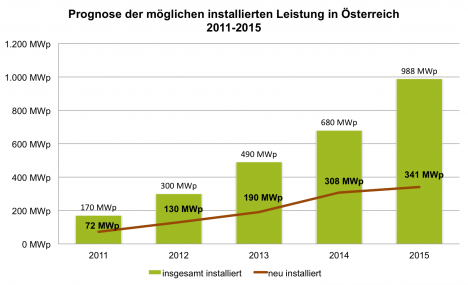 Dies ist die 2011 erstellte Prognose aus der Photovoltaikstudie Österreich/Deutschland. Die tatsächlichen Ausbauzahlen sind 2011/2012 niedriger und 2013 wahrscheinlich höher. (siehe Grafik oben). Quelle: Dachgold Expertenbefragung