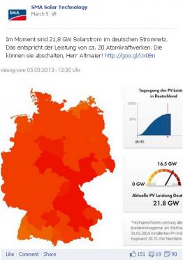 So viel Energie wie 20 AKWs: die Photovoltaikleistung Anfang März 2013