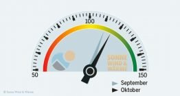 SolarContact-Index_Oktober-2013_Sonnewindwaerme