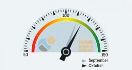 SolarContact-Index Oktober 2013 Sonnewindwaerme