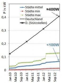 PV-Leistung in Städten