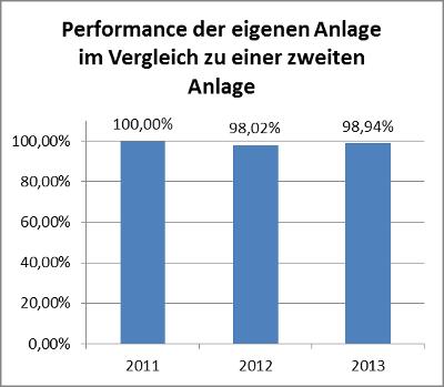 Performancevergleich von zwei PV-Anlagen