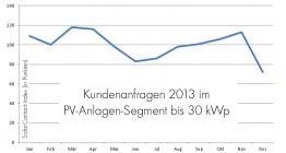 solarcontact2013