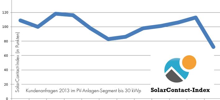 solarcontact index 2013