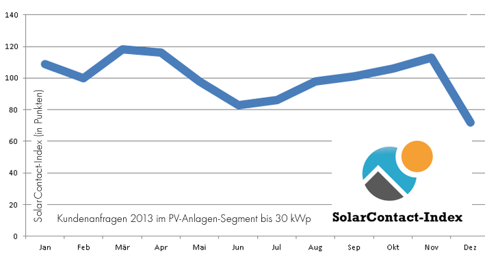 solarcontact index 2013