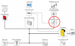 Platzierung im Systemverbund