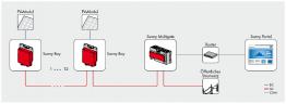 Modularität in Serie: Bis zu 12 Sunny Boy 240 können per Daisy Chain mit dem Sunny Multigate verbunden werden.