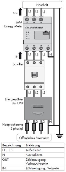 Anschluss und Inbetriebnahme im dreiphasigen Stromnetz