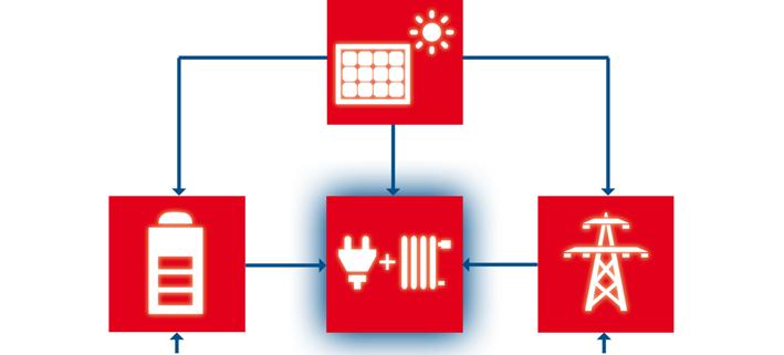 Eigenversorgung mit Solarstrom