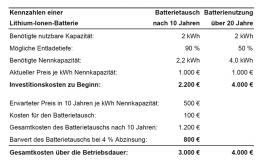 Tab. 1: Vorteile des Batterietauschkonzepts bei Lithium-Ionen-Batterien