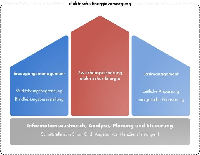 Prinzipschaubild: elektrisches Energiemanagement auf Haushaltsebene
