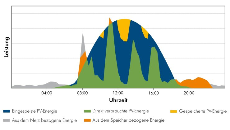 Abb. 3: All-in-One-Darstellung der energetischen Verhältnisse in Eigenverbrauchsanlagen mit Speicher