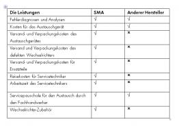 2014-04-22 16_59_47-130920SBI_SMA_Garantie_SR_zur Freigabe.docx [Schreibgeschützt] - Microsoft Word
