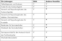 Garantiebedingungen von SMA im Vergleich zu einem anderen Hersteller