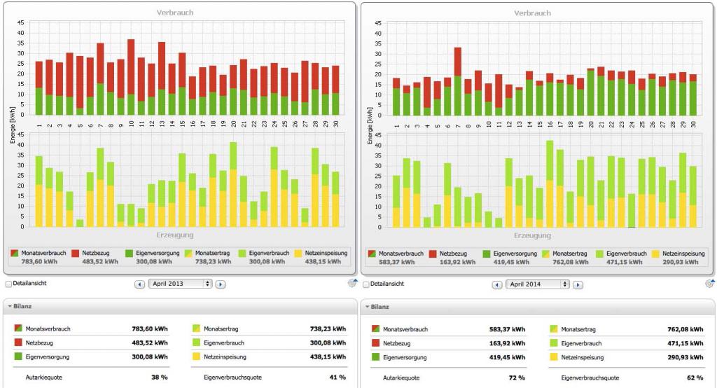 Vergleich der Monate April 2013 ohne Batterie und April 2014 mit Batterie