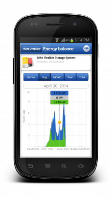 Energy balance display including total consumption, purchased electricity, self-consumption, PV production and grid feed-in.