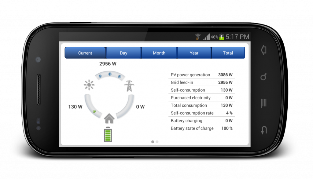 System overview display with live data in landscape format