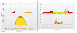 Batteriespeichersteuerung mit Sunny Home Manager an gutem Tag mit gesetzlich geforderter Abregelung sowie an durchwachsenem Tag