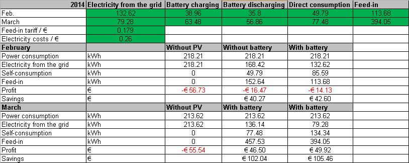 Sunny Boy Smart Energy: A Practical Test