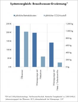 Vergleichsgrafik: Kosten und CO2-Ausstoß der Warmwassererzeugung