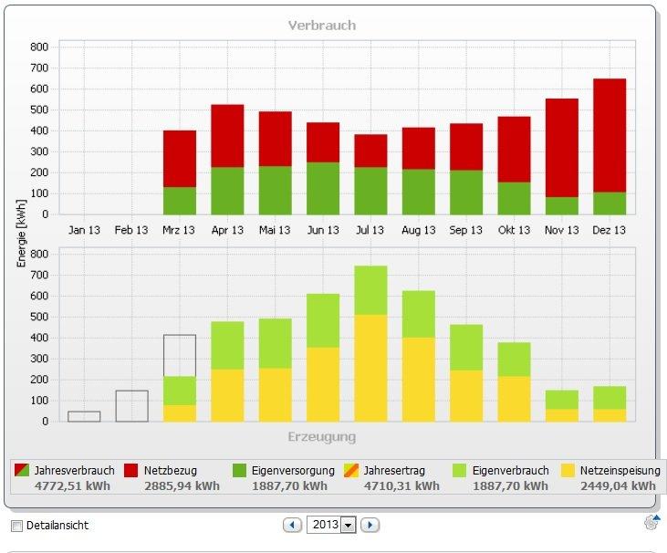 Unsere Anlage, die ab März 2013 mit dem Sunny Home Manager nachgerüstet wurde und noch keinen Speicher hatte.