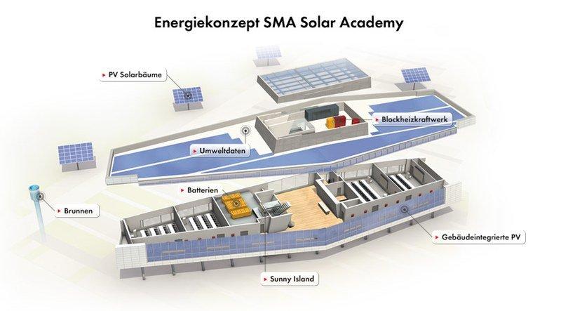 Energiekonzept der SMA Solar Academy