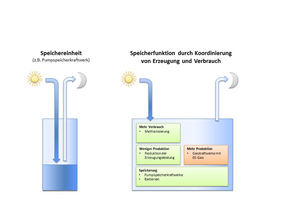 Speicherung vs Speicherfunktion