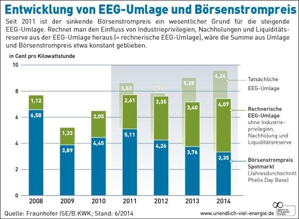 Entwicklung von EEG-Umlage und Börsenstrompreis