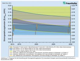 Stromgestehungskosten EE vs Konventionell