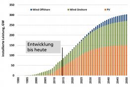 Hans-Martin Henning hat ein Szenario entwickelt, wie schnell die erneuerbaren Energien aufgebaut werden können. Die jährlich installierte Photovoltaikleistung liegt zwischen knapp 5 und maximal 7,5 Gigawatt. (Grafik: Fraunhofer ISE)