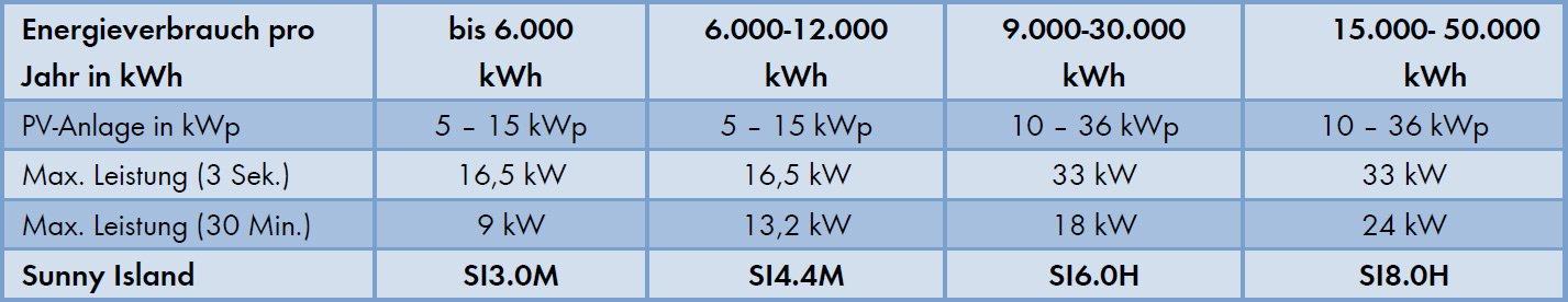 Beispiel für Auswahl von Sunny Island-Wechselrichtern für dreiphasige Off-Grid-Systeme