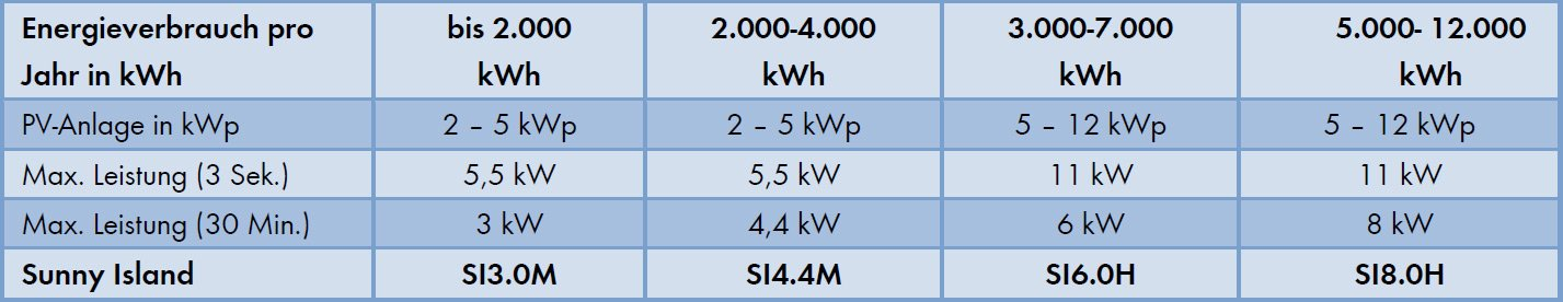 Beispiel für Auswahl von Sunny Island-Wechselrichtern für einphasige Off-Grid-Systeme