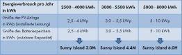 Die Tabelle gibt eine Orientierung dafür, bei welchem Jahresstromverbrauch (kWh) welcher Sunny Island, welche Batteriespeichergröße und PV-Anlagengröße sinnvoll sind