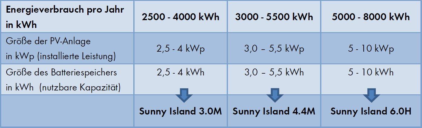 Die Tabelle gibt eine Orientierung darüber, bei welchem Jahresstromverbrauch (kWh) welcher Sunny Island, welche Batteriespeichergröße und PV-Anlagengröße sinnvoll sind