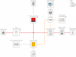 Beispiel eines einphasigen On-Grid-Systems